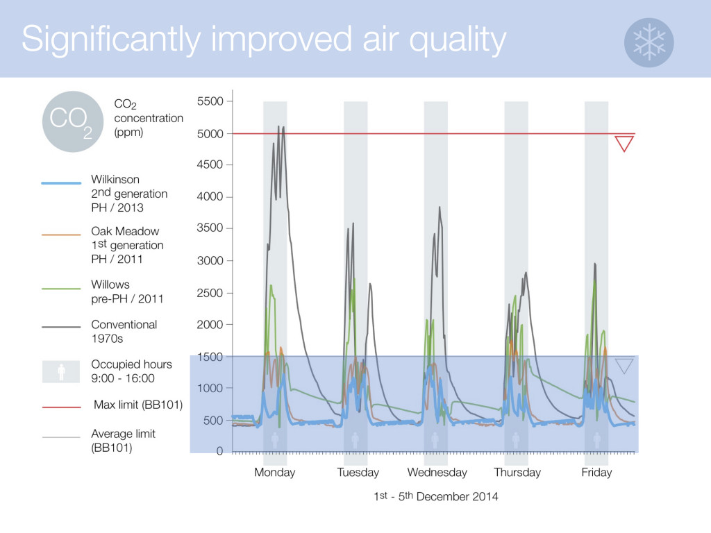 graph showing indoor air quality in the.winter time in various school class rooms. (passivhaus classrooms show overwhelmingly better results