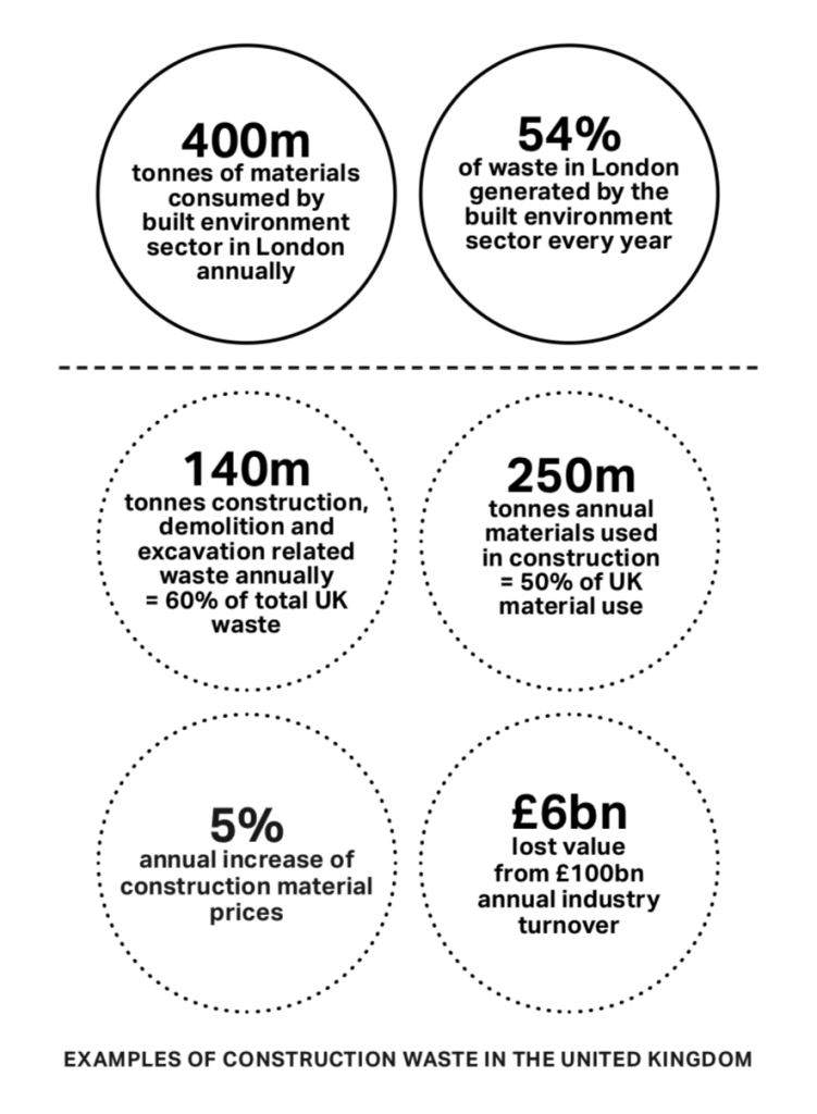 Constuction waste in UK infographic: 400m tonnes of materials consumed by built environment sector in London; 54% of waste in London generated by the built environment sector every year; 140m tonnes construction demolition and excavation related waste annually = 60% of total UK waste; 250m tonnes annual materials used in construction=50% of UK material use; 5% annual increase of construction material prices; £6bn lost value from £100bn annual industry turnover